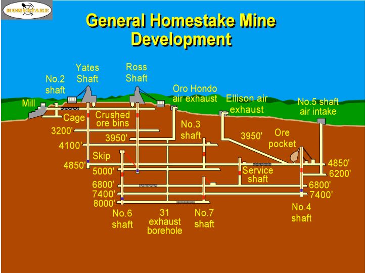 Imgs For > Underground Gold Mining Diagram